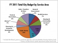 FY 2011 All Funds Budget Pie