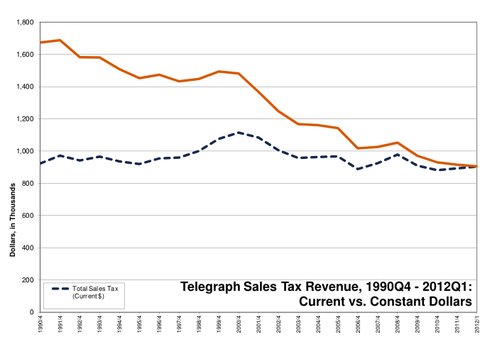 Telegraph_2012q1_Total Sales Tax Chart