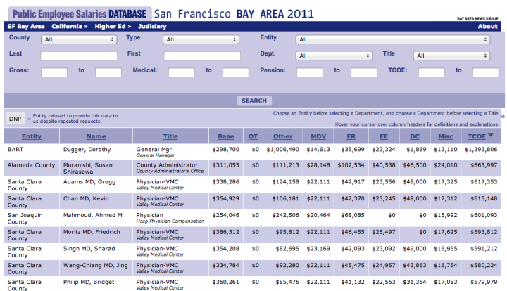 The Bay Area News Group maintains a database of public employee compensation records. Click the image to search the database.