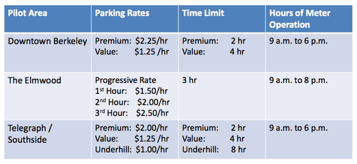 Staff proposed changes to metered parking in three neighborhoods. Council members said they aren't likely to extend parking in the Elmwood to 8 p.m. (Click the chart to see the full goBerkeley presentation made Tuesday.)