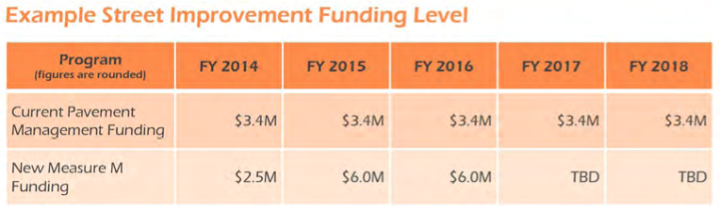 Anticipated increased funding levels for street improvements over the next five years. Image: City of Berkeley