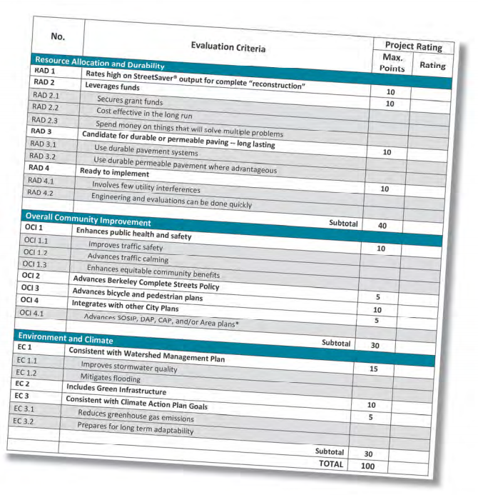The Measure M scorecard. Click to view larger. Image: City of Berkeley