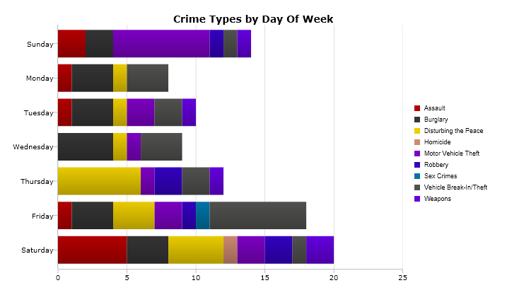A breakdown of the most serious crimes reported by day of the week. Image: CrimeMapping.com