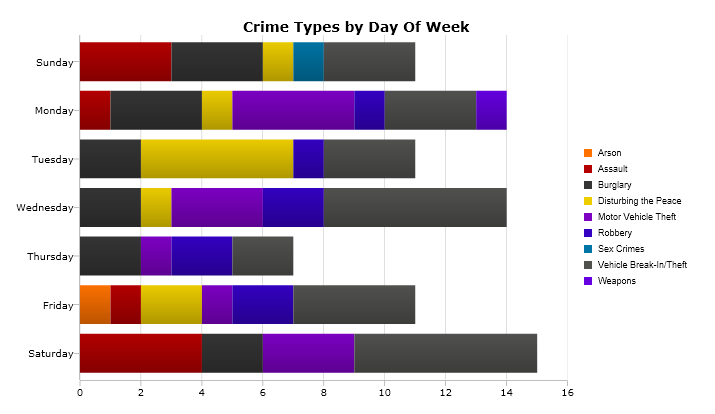 A breakdown of the most serious crimes reported by day of the week from Nov. 28 to Dec. 4. Image: CrimeMapping.com