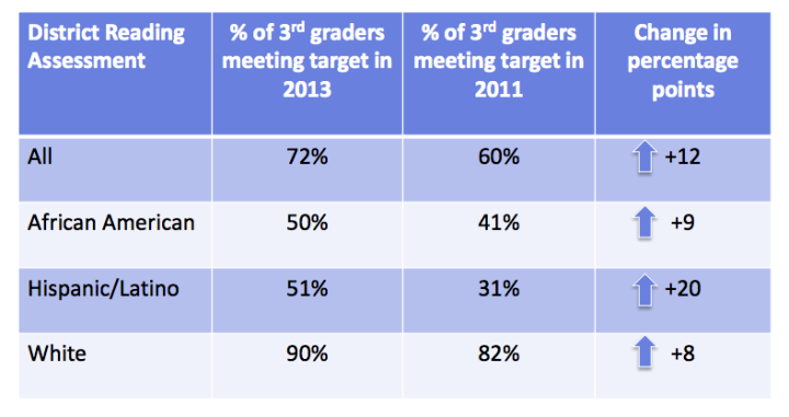 The Berkeley Unified School District showed improvements in student reading proficiency by third grade between 2012 and 2013. (Click to see the full report.) Chart: 2020 Vision
