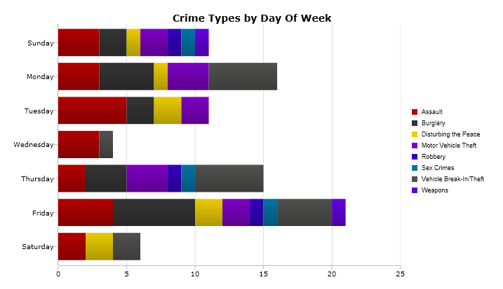 A breakdown of the most serious crimes reported by day of the week from Jan. 23-29. (Please note: The days of the week are not shown here chronologically.) Image: CrimeMapping.com