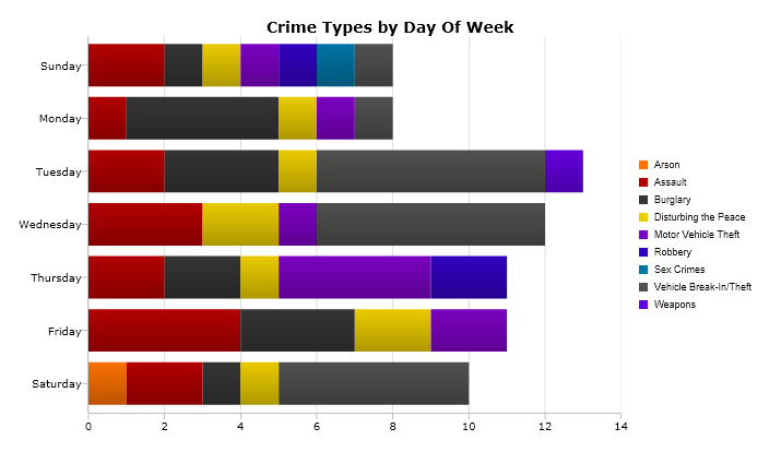 A breakdown of the most serious crimes reported by day of the week from Feb. 20-26. (Please note: The days of the week are not shown chronologically.) Image: CrimeMapping.com