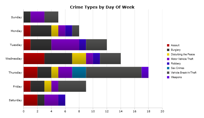 A breakdown of the most serious crimes reported by day of the week from Feb. 27 to March 5. (Please note: The days of the week are not shown chronologically.) Image: CrimeMapping.com