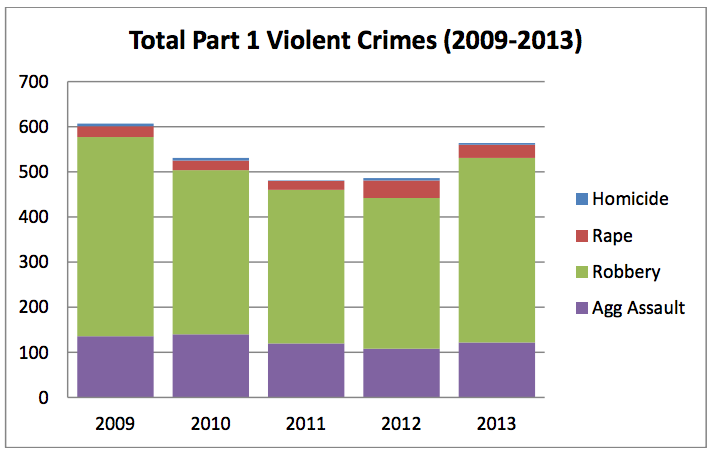 An increase in robberies in 2013 drove the number of overall violent crimes up. Click the graph to see the full report. Image: Berkeley Police