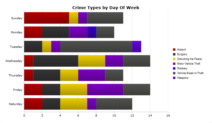 A breakdown of the most serious crimes reported by day of the week from March 20-26. (Please note: The days of the week are not shown chronologically.) Image: CrimeMapping.com