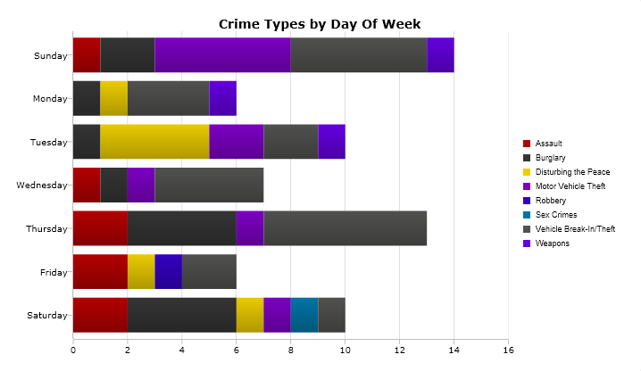 A breakdown of the most serious crimes reported by day of the week from March 26 to April 2. (Please note: The days of the week are not shown chronologically.) Image: CrimeMapping.com