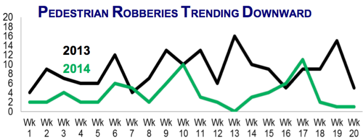 Pedestrian robberies are down compared to 2013. (Click to read more.) Source: Berkeley Police