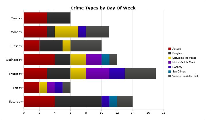 A breakdown of the most serious crimes reported by day of the week from July 24-30. (Please note: The days of the week are not shown chronologically.) Image: CrimeMapping.com