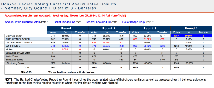 Unofficial results from the Alameda County Registrar of Voters