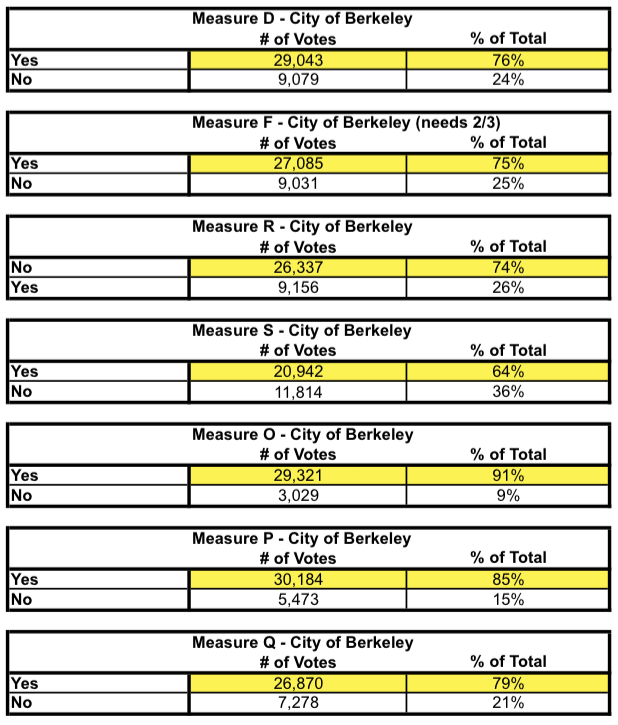 2014 Berkeley ballot measures. Source: Alameda County registrar of voters
