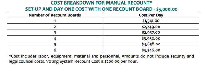 The cost for a recount. (Click to read more.)