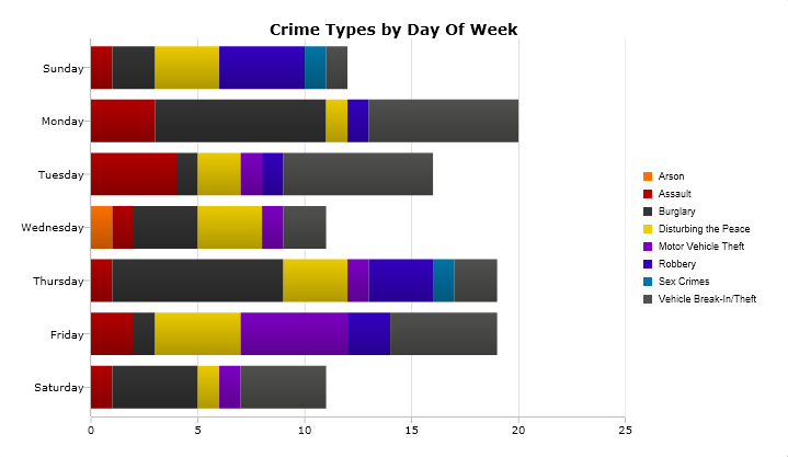 A breakdown of the most serious crimes reported by day of the week from Nov. 20-26. (Please note: The days of the week are not shown chronologically.) Image: CrimeMapping.com