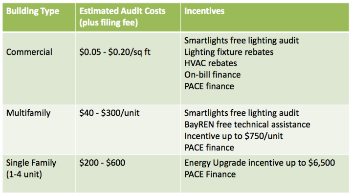 Estimated energy audit costs under BESO. Image: City of Berkeley