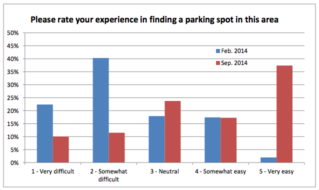 Drivers surveyed by city staff it was easier to find parking after goBerkeley began. Data: City of Berkeley