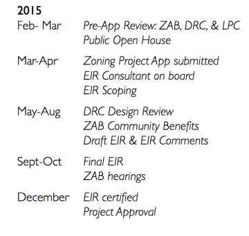 The developer of 2129 Shattuck Ave. has proposed this timeline to complete the project.