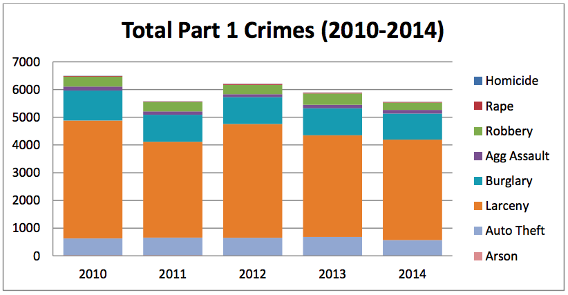 Berkeley's annual crime report is coming up Tuesday night. Image: Berkeley Police Department