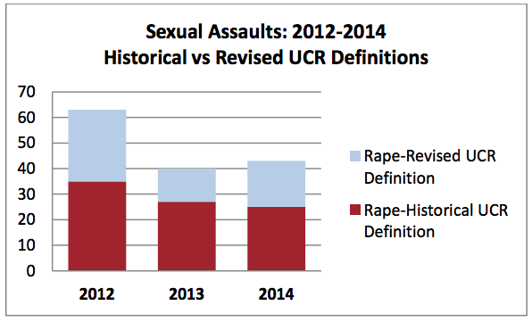 Changes in reporting standards for sexual assaults will increase Berkeley's numbers. Image: BPD