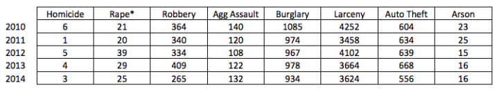 By the numbers: Berkeley crime stats from 2010-2014. Image: BPD