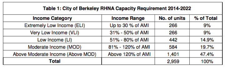 Click the chart to see the report. Source: City of Berkeley
