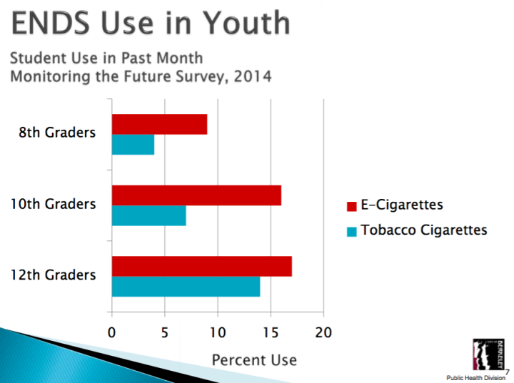 E-cigarettes are more popular than tobacco products, according to a survey cited by the city. (Click to see the May 12 staff presentation.) Source: City of Berkeley
