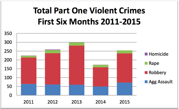 The 2015 mid-year crime report: other than homicides, numbers are up across the board. Source: BPD