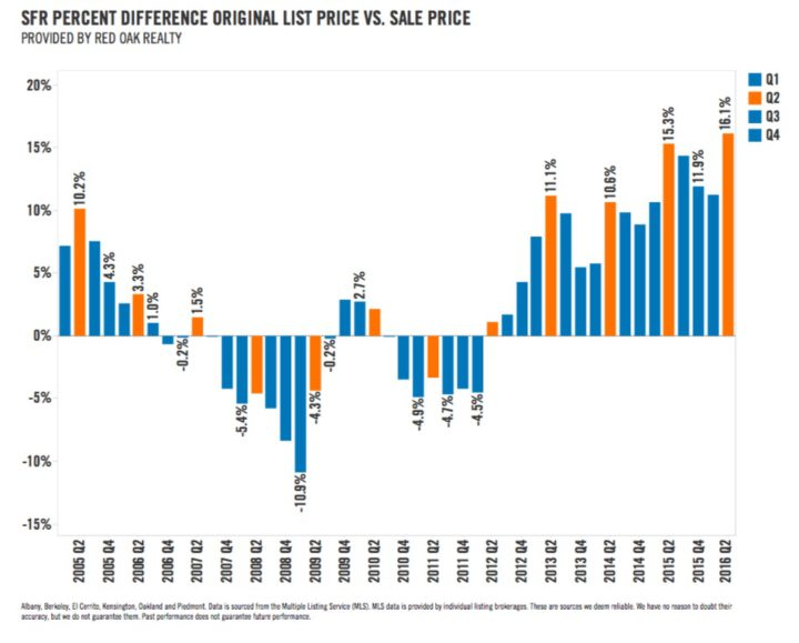 In the second quarter, homes sold for the highest percentage over list price in a decade.