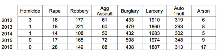 2016 mid-year crime report. Source: BPD