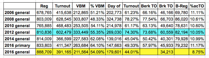 Alameda County and Berkeley-specific registration and turnout statistics. Source: ACROV