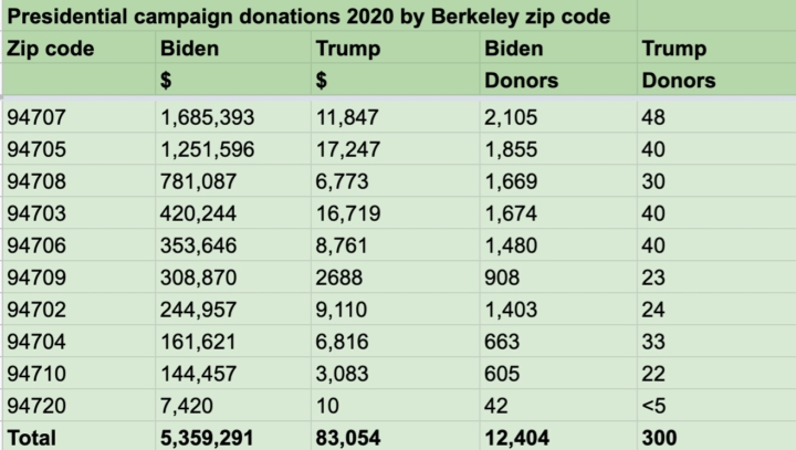 Table shows number of donors and amount of donations to both presidential campaigns from April 1 to Oct. 14, 2020 by Berkeley zip code. Source: Berkeleyside/New York Times data