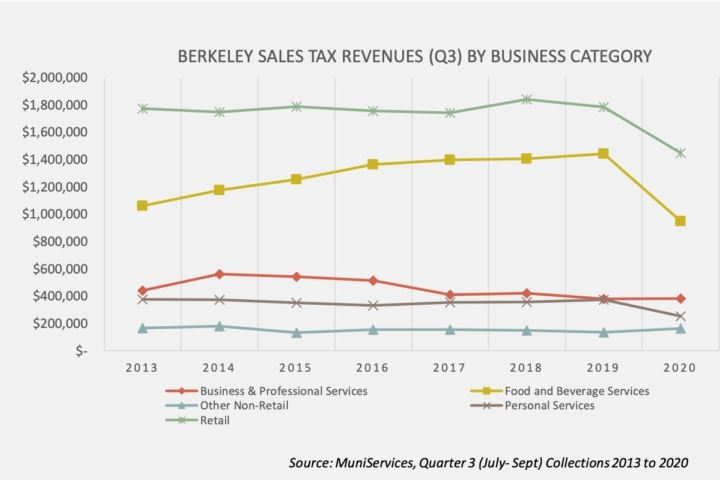 Berkeley sales tax revenues by business category.