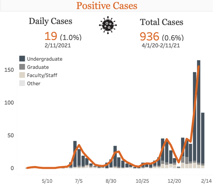 Cal covid-19 cases since April, showing a large surge in January and February