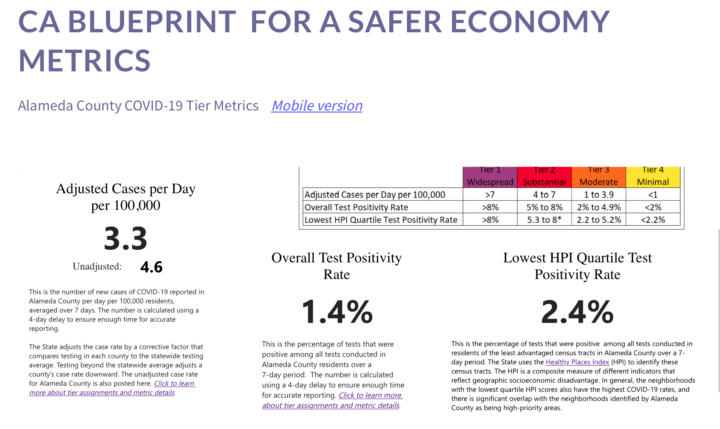 Numbers show cases at 3.3 per 100k per day, overall test positivity at 1.4% and the lowest HPI at 2.4%